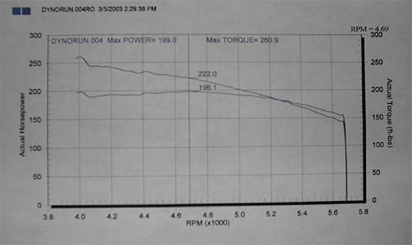 transamgta com after rebuilding my engine i ll do another dyno the new heads cam after i tune it then another after the procharger is installed and tuned correctly